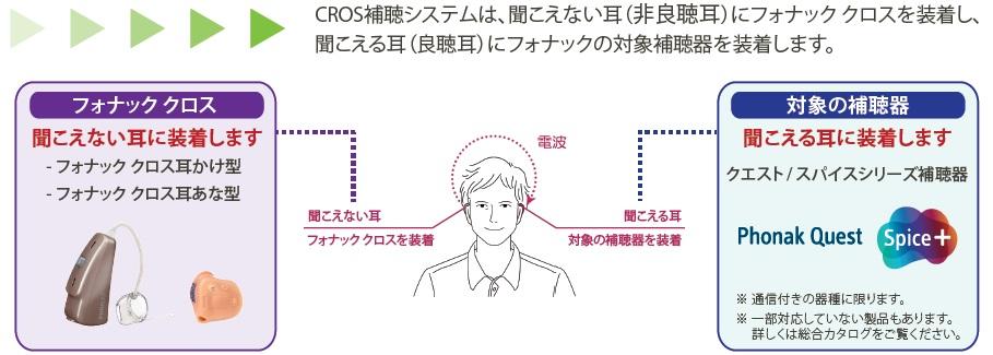 CROS補聴システム