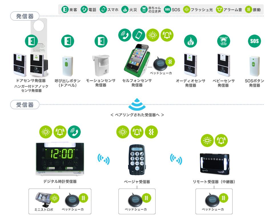 送信器受信器業務用