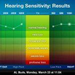 自分で聴力測定できるアプリ uHear